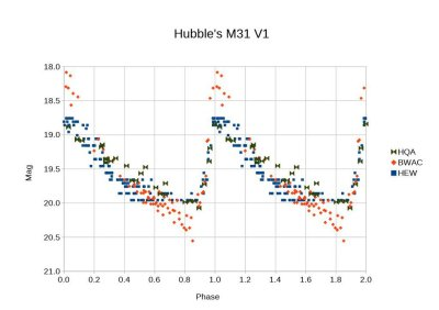 M21 Hubble V1 photometry by Rick Wagner